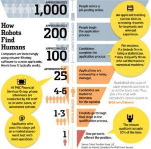 ATS-How-Robots-Find-Humans-500x495