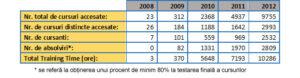statistica-e-learning-2008-2012